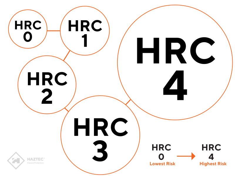 HRC Risk Categories_Web